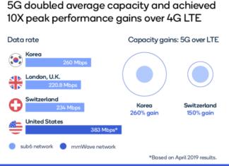 5G network performance