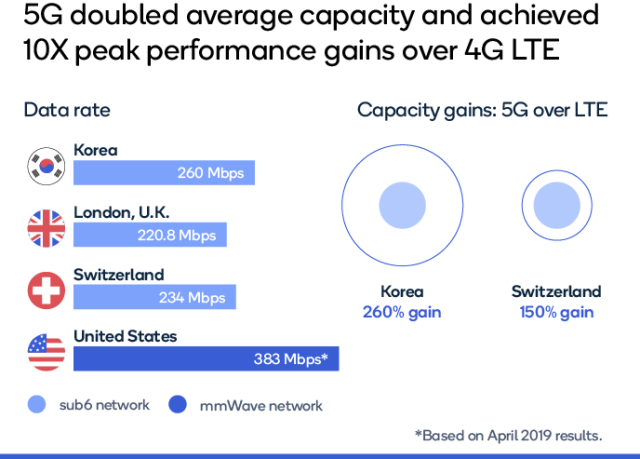 5G network performance