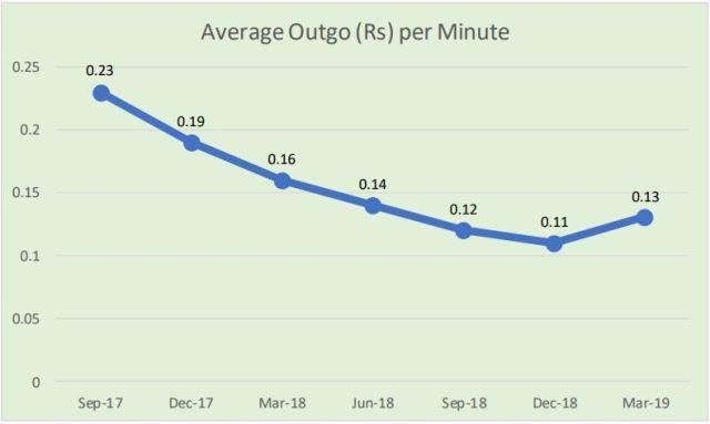 Average outgo per minute in India