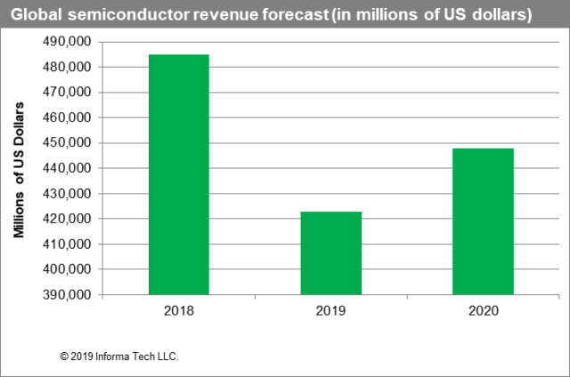 Global semiconductor market forecast for 2020