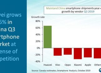 Huawei share in China in Q3 2019