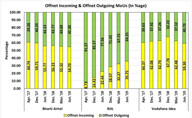 Incoming and outgoing calls India