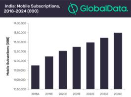 India telecom revenue forecast