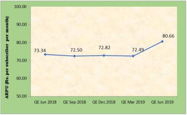 India telecoms ARPU June 2019