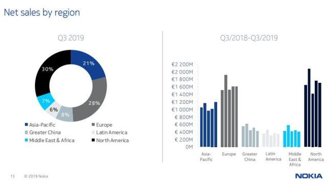 Nokia sales Q3 2019
