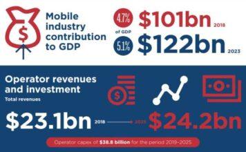 Russia telecom Capex and revenue forecast