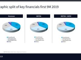 Telenor revenue performance Q3 2019