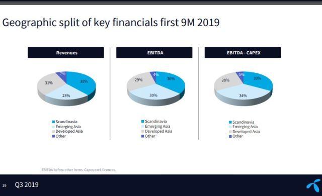 Telenor revenue performance Q3 2019