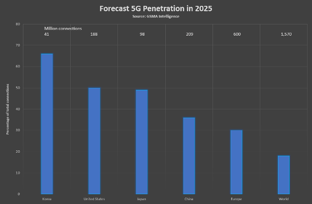 5G Penetration forecast from GSMA Intelligence
