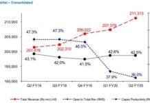 Airtel Capex productivity Q2 fiscal 2020