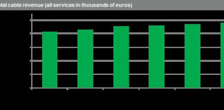 Europe cable market forecast