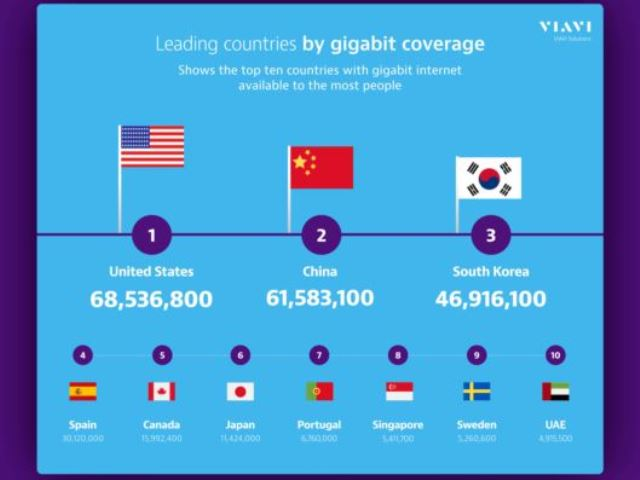 Gigabit coverage in leading countries