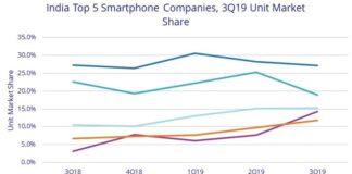 India smartphone market Q3 2019