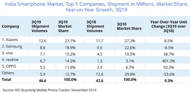 India smartphone share Q3 2019