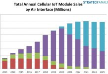 IoT Cellular Module Sales forecast