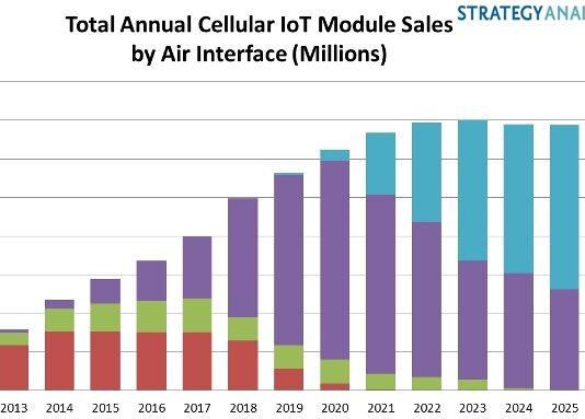 IoT Cellular Module Sales forecast
