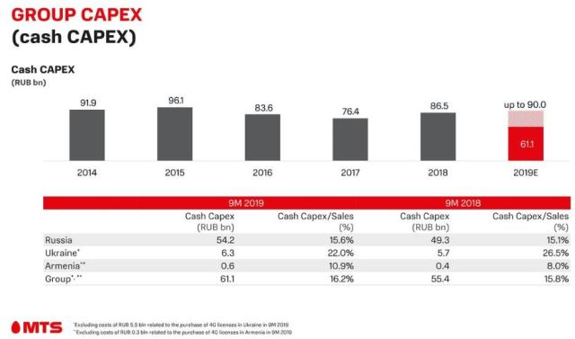 MTS Group Capex Q3 2019