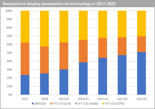 Smartphone display technology forecast