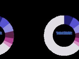 Telecom software and services market share 2018