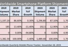 smartphone platform shipment