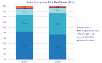 Africa smartphone market Q3 2019