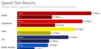 Airtel 4G speed test in 2019