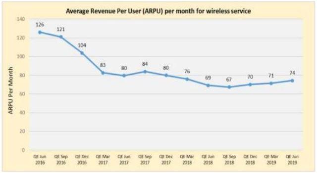 India data ARPU
