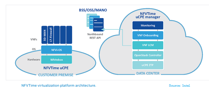 Telco Systems NFV