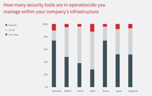 Telecoms and security tools