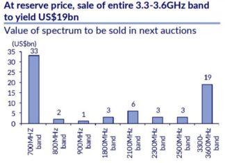 5G spectrum price India