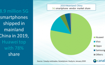 China 5G smartphone market 2019