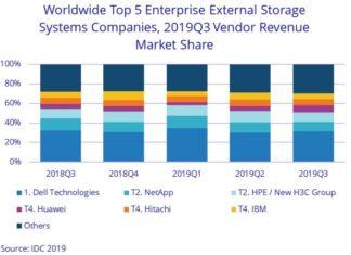 Huawei share in storage market Q3 2019