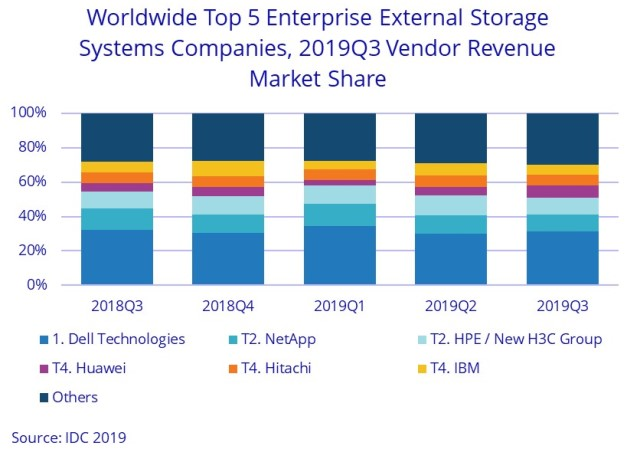 Huawei share in storage market Q3 2019