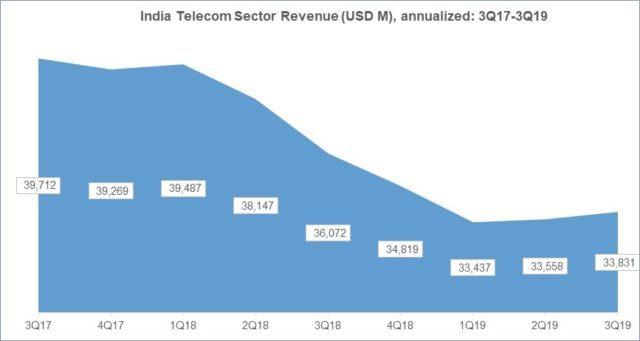 India telecom revenue