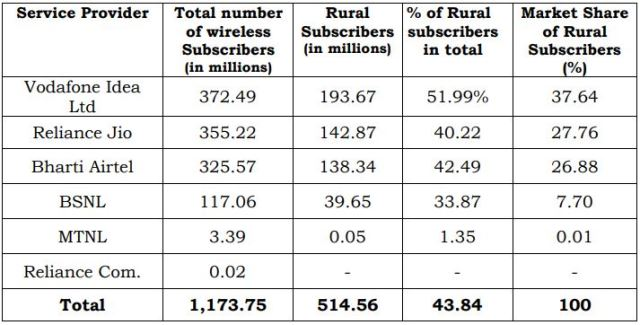 Leading mobile operator in India rural