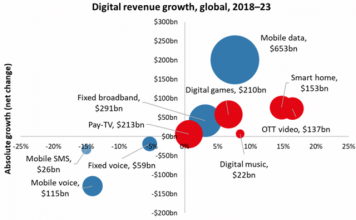 Telecoms digital revenue forecast