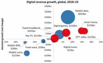 Telecoms digital revenue forecast