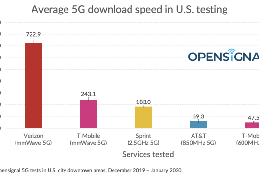 5G download speed in US