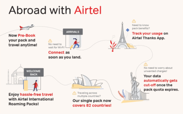 Airtel's international roaming plans