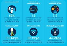 Cisco annual Internet report 2020