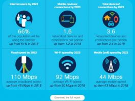 Cisco annual Internet report 2020