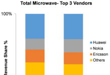 Ericsson share in microwave market