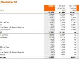 Orange revenue in 2019