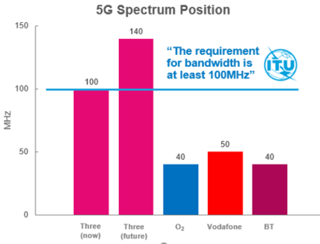 Three 5G spectrum in UK