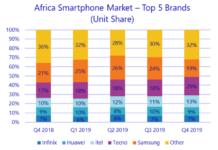 Africa smartphone market share 2019