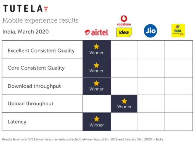 Airtel mobile network quality in India