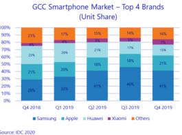 GCC smartphone market 2019
