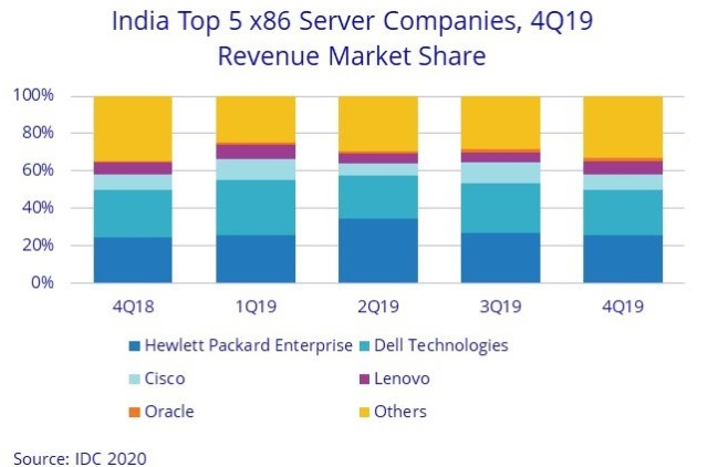 India server share of HPE and Dell in 2019