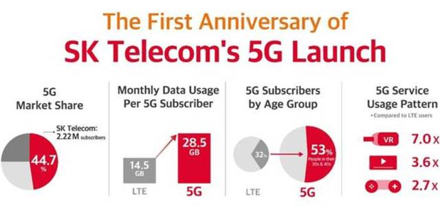 SK Telecom 5G achievements and plans