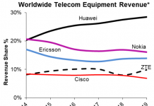 Telecom equipment leaders 2019